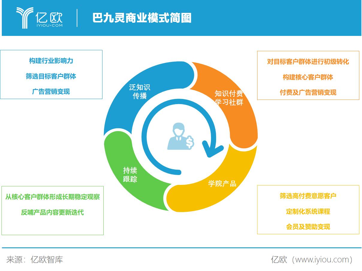 亿欧智库:巴九灵商业模式简图