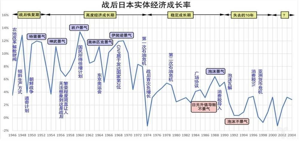 战后日本实体经济成长率