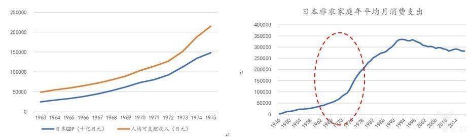70年代日本国民可支配收入和消费支出大幅增长