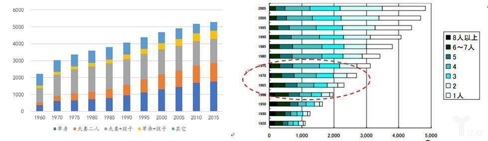 日本家庭结构变迁