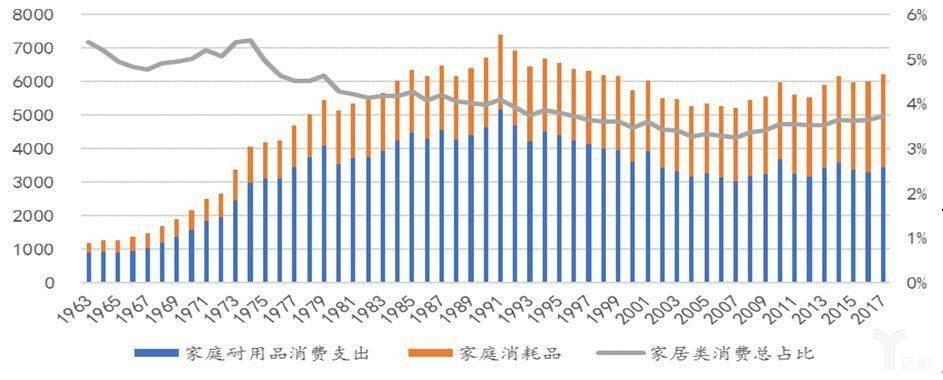 以家电为主的家庭耐用消费品支出绝对额继续保持稳定增长。
