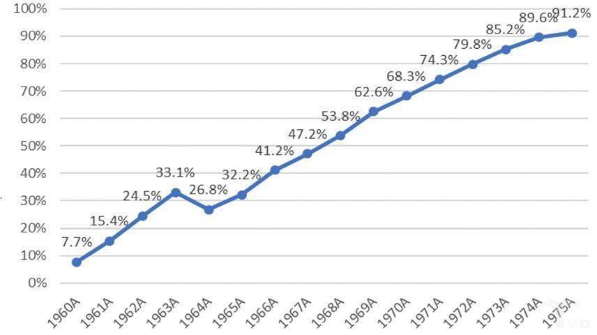 60-70年代吸尘器在日本逐渐普及
