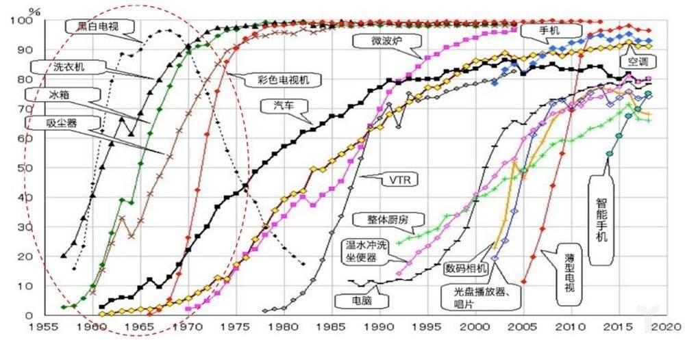 1955年之后日本家电步入加速普及,到70年代大家电基本完成普及