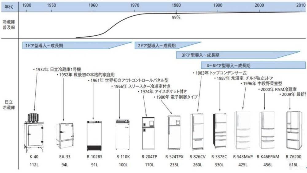 日本冰箱市场的多门化与大容量化趋势