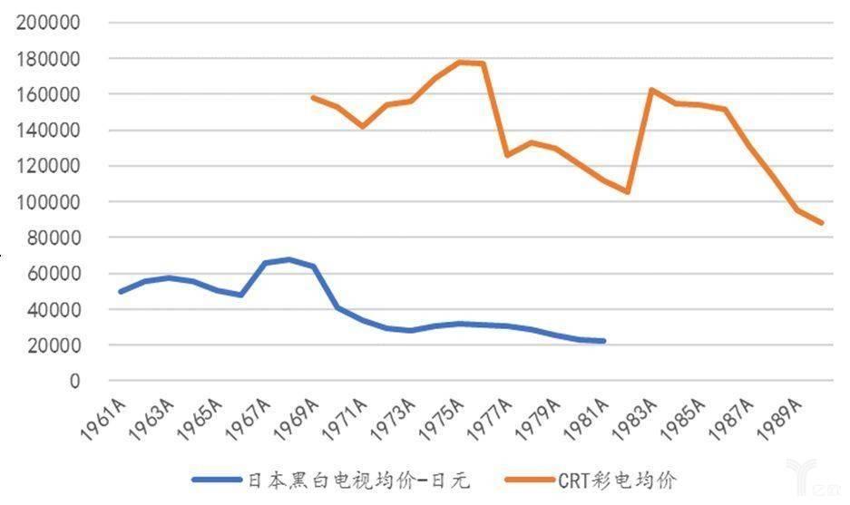 彩电、空调销售规模仍保持增长