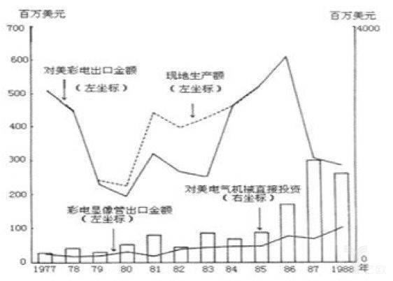 70年代末日本彩电在美生产数量激增