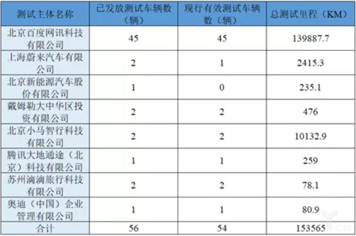 北京市自动驾驶车辆道路测试2018年度工作报告