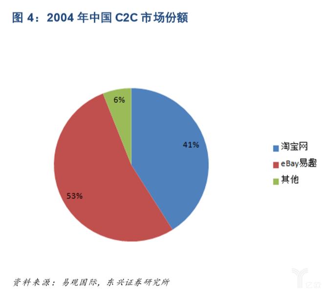 亿欧智库:2004年中国C2C市场份额