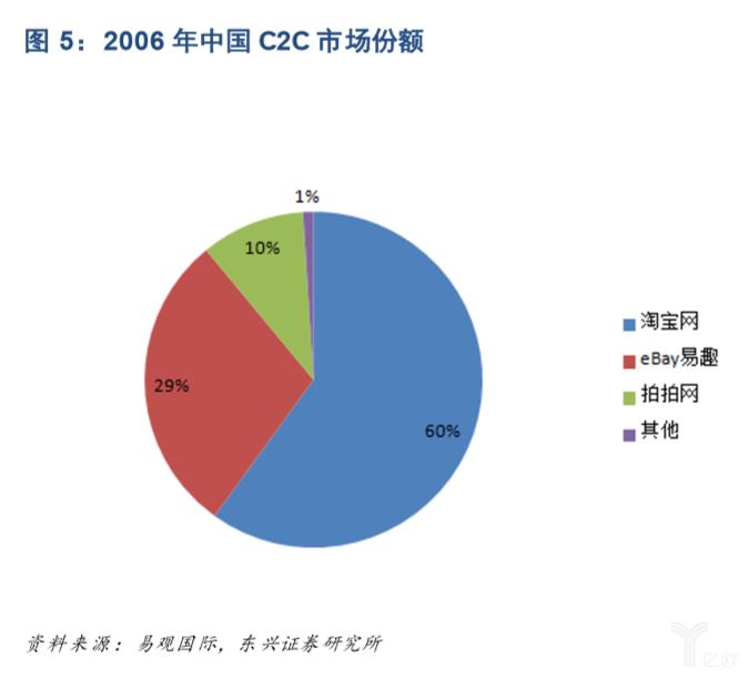 亿欧智库:2006年中国C2C市场份额