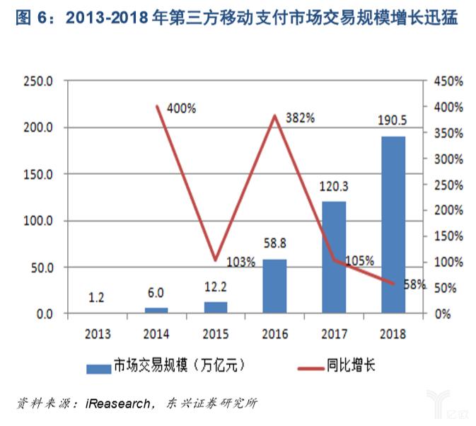 亿欧智库:第三方移动支付交易规模增长迅猛