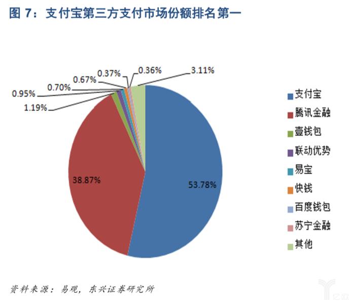 亿欧智库:支付宝第三方支付市场份额排名第一