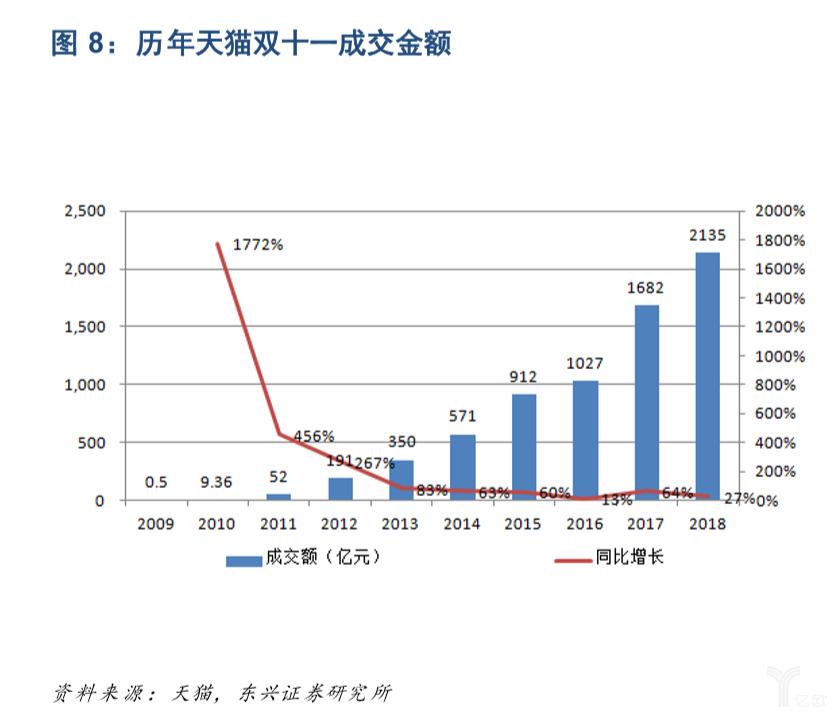 亿欧智库:历年天猫双十一成交金额