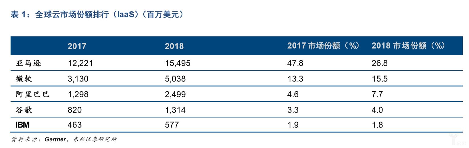亿欧智库:全球云市场份额排行