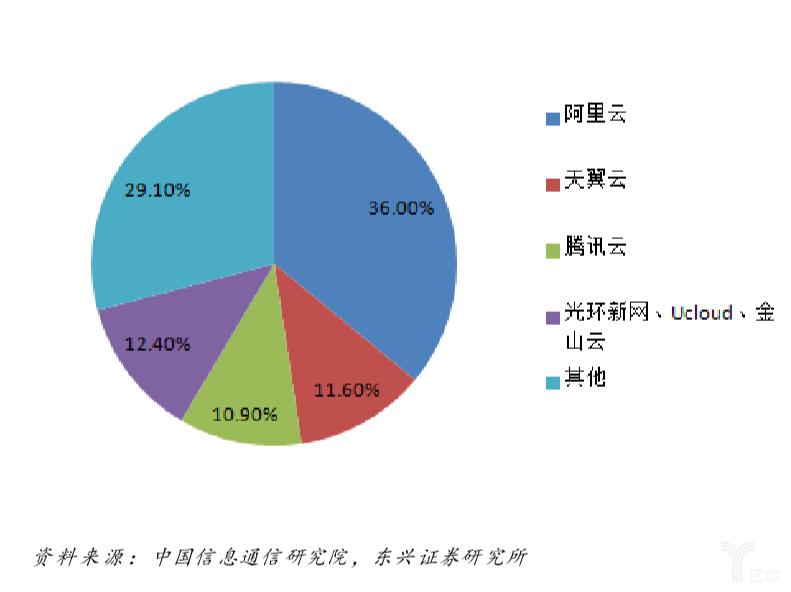 亿欧智库:2018年我国公有云IaaS市场结构分析