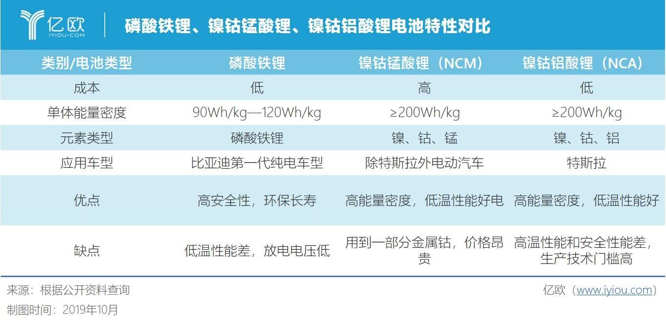磷酸铁锂、镍钴锰酸锂、镍钴铝酸锂电池特性对比
