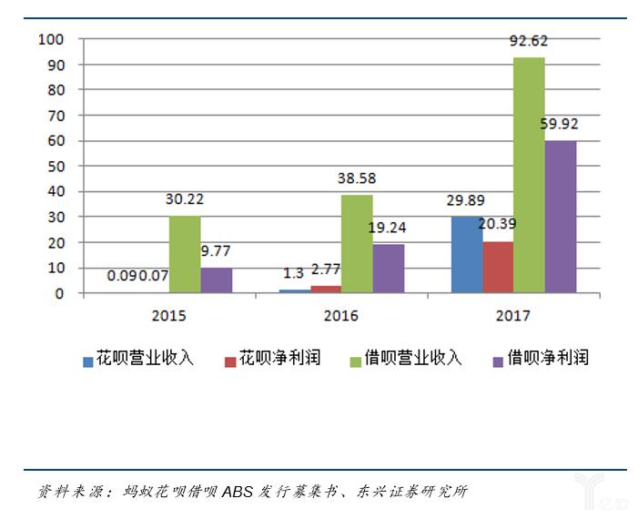 亿欧智库:花呗、借呗营收和净利润变动
