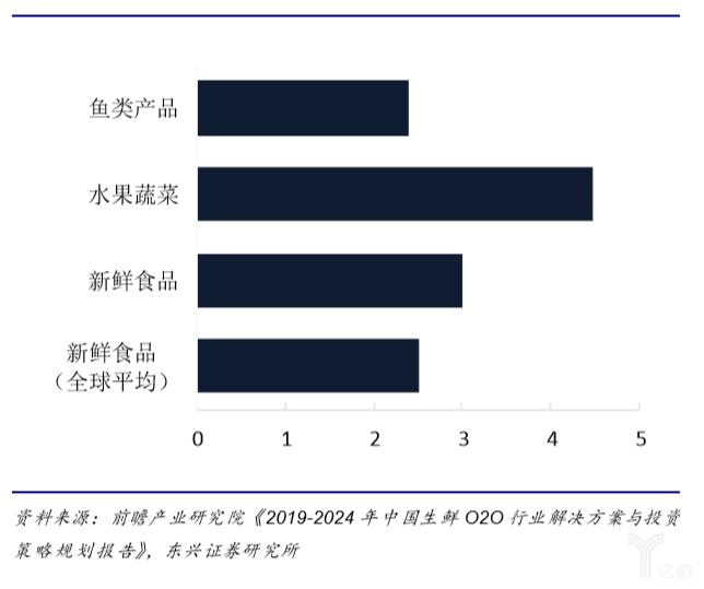 亿欧智库:我国家庭生鲜交易频次高于全球平均水平