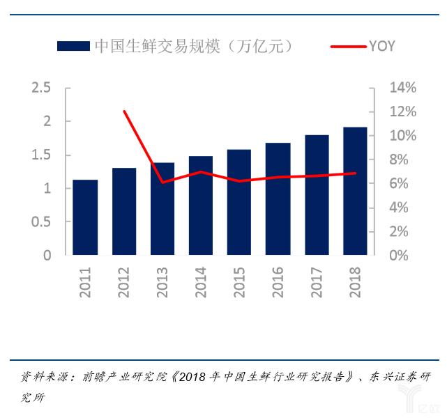 亿欧智库:我国生鲜市场交易规模及同比增长