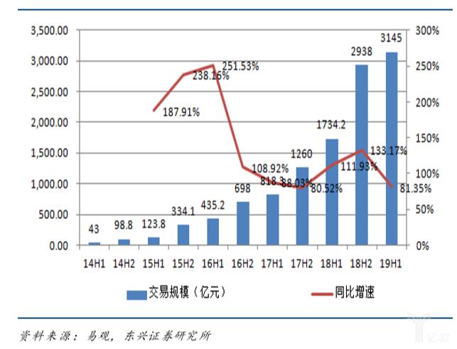 亿欧智库:中国互联网餐饮外卖市场交易规模
