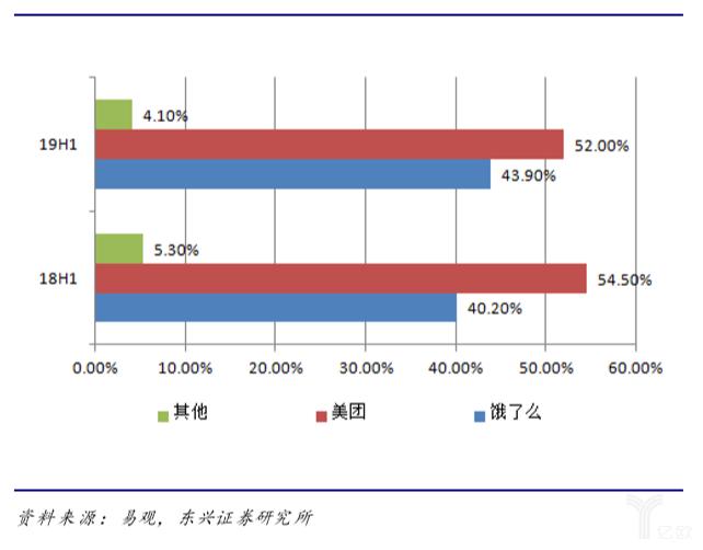 中国餐饮外卖到家业务市场交易份额