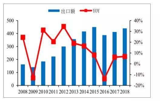 2008-2018年中国照明电器行业出口及增速趋势