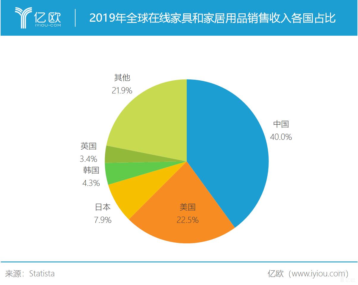 2019年全球在线家具和家居用品销售收入各国占比.png