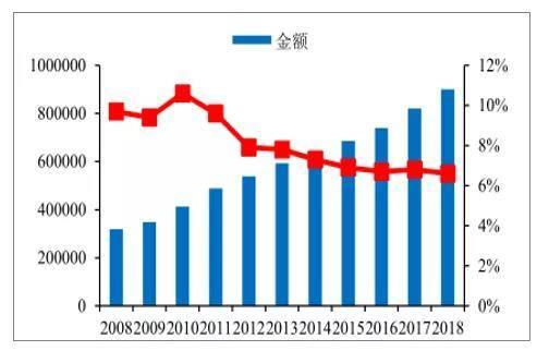 2008-2018年中国GDP趋势(亿元)