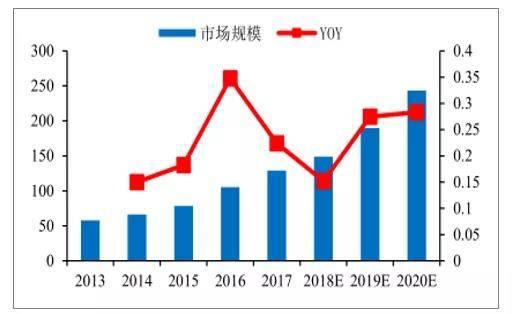 2013-2020年全球智能照明市场规模及增速预测(亿美元)