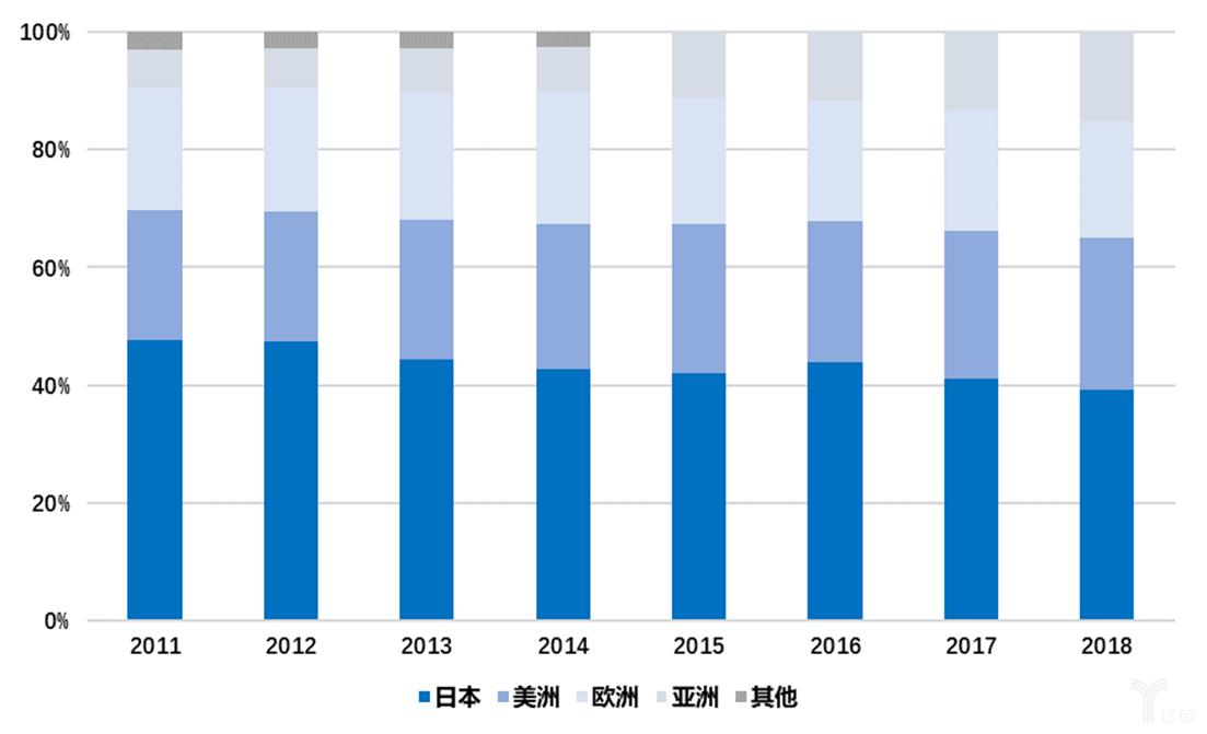 百樂海外市場占比逐年提升