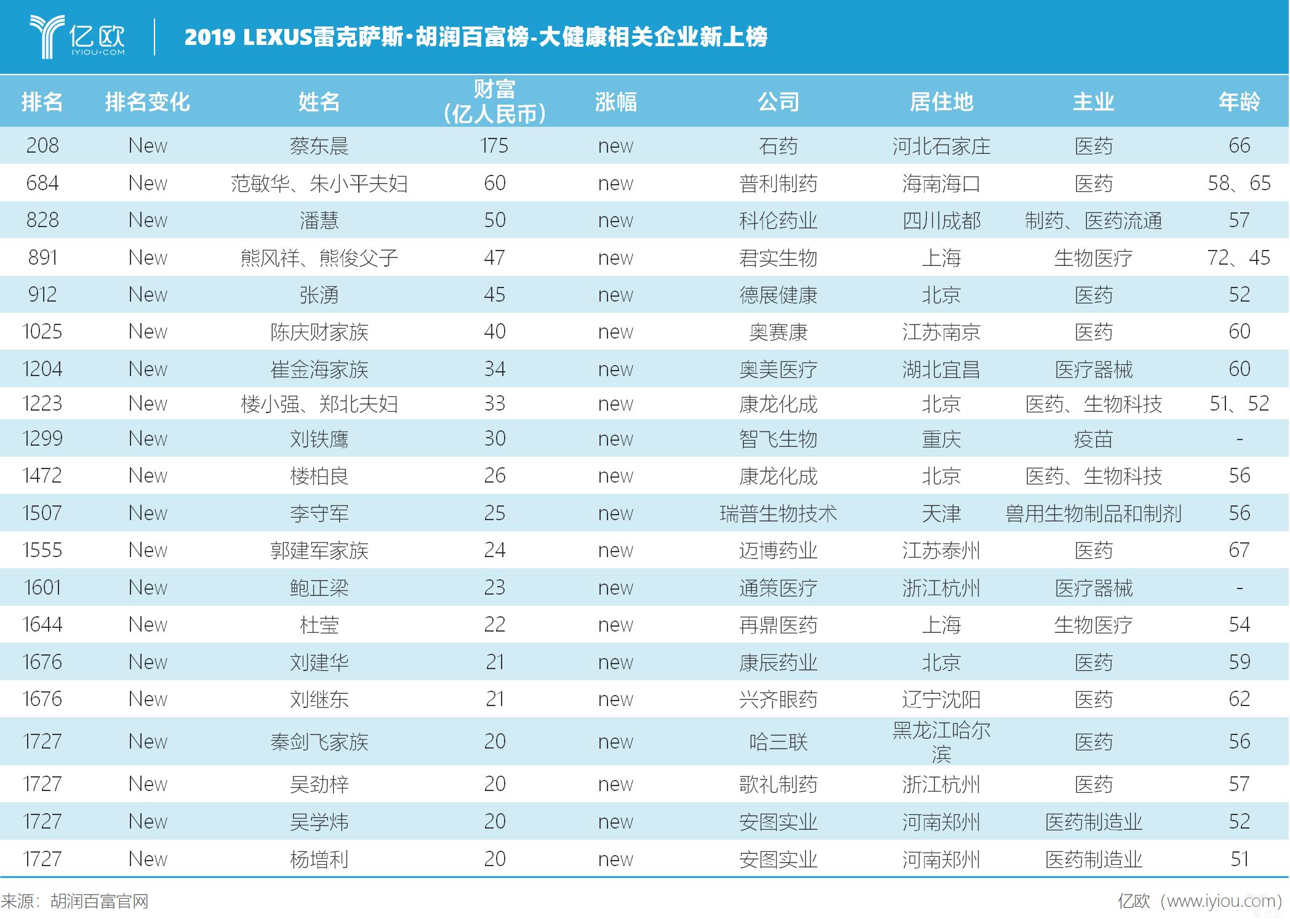 亿欧智库:2019 LEXUS · 胡润百富榜-大健康相关企业新上榜
