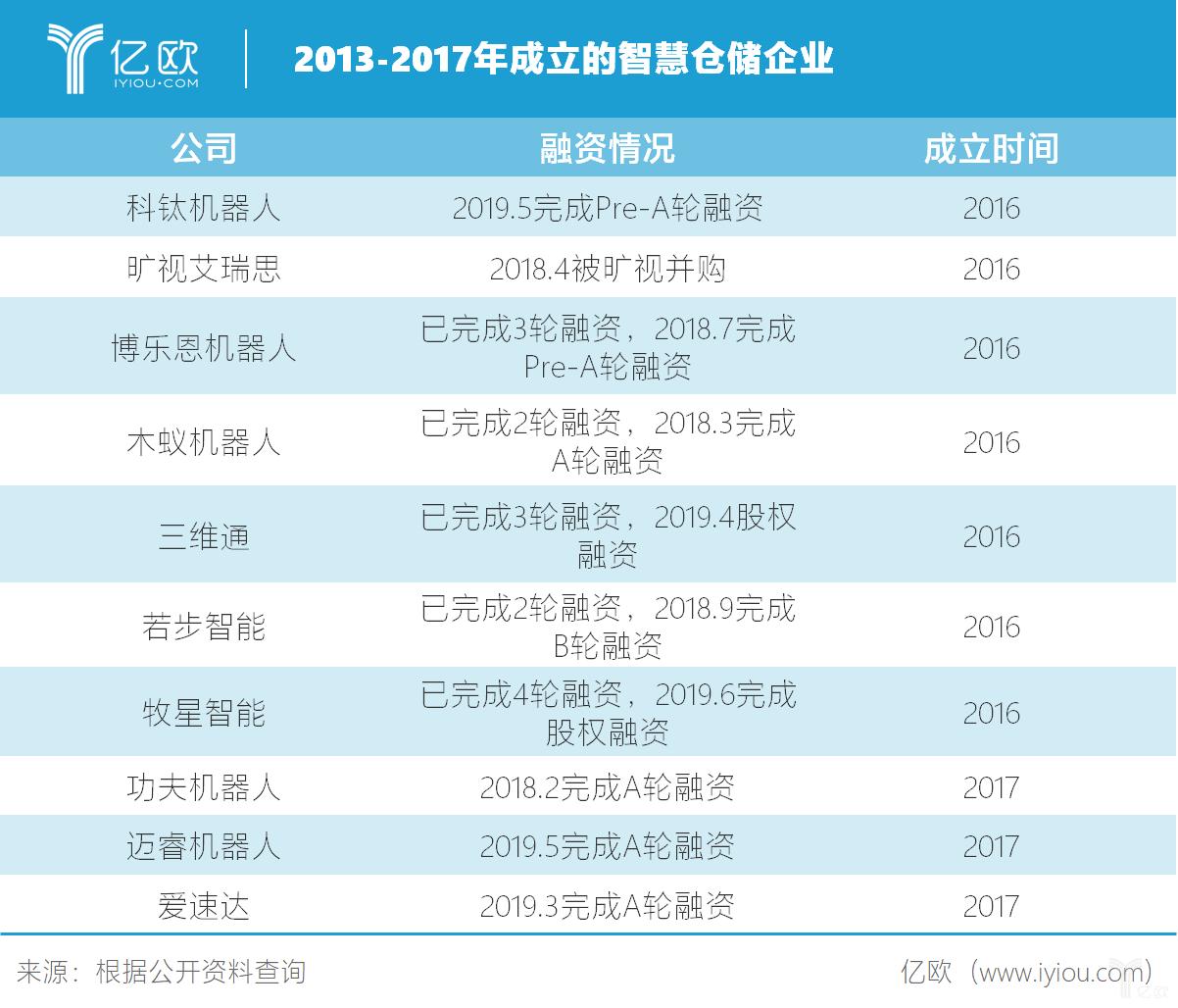 2013-2017年成立的灵敏仓储企业