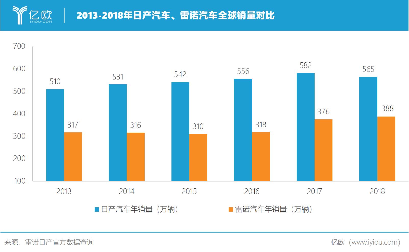 2013-2018年日产汽车、雷诺汽车全球销量对比