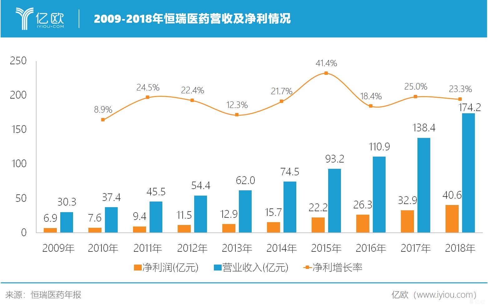 亿欧智库:2009-2018年恒瑞医药营收及净利情况