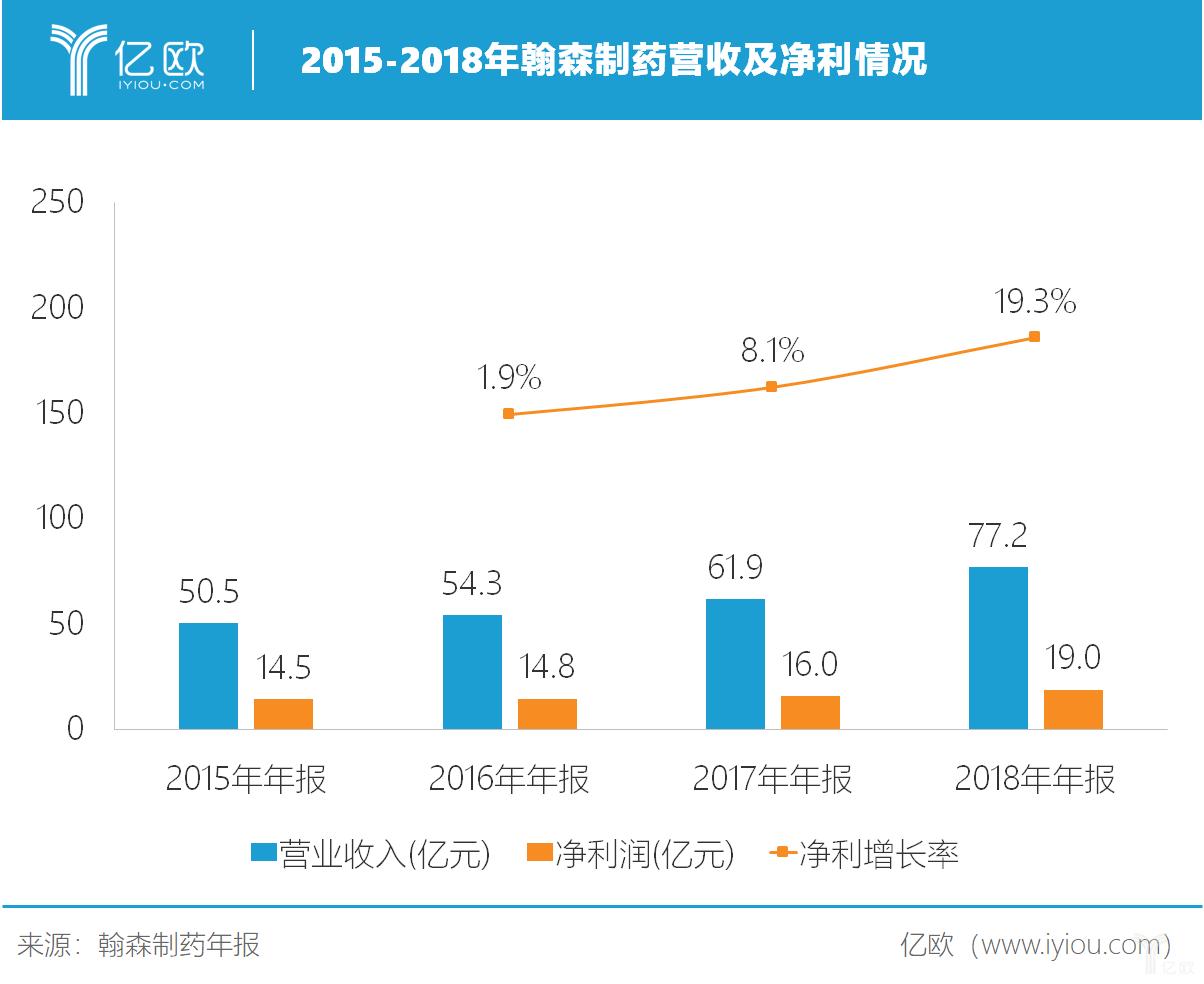 亿欧智库:2015-2018年翰森制药营收及净利情况
