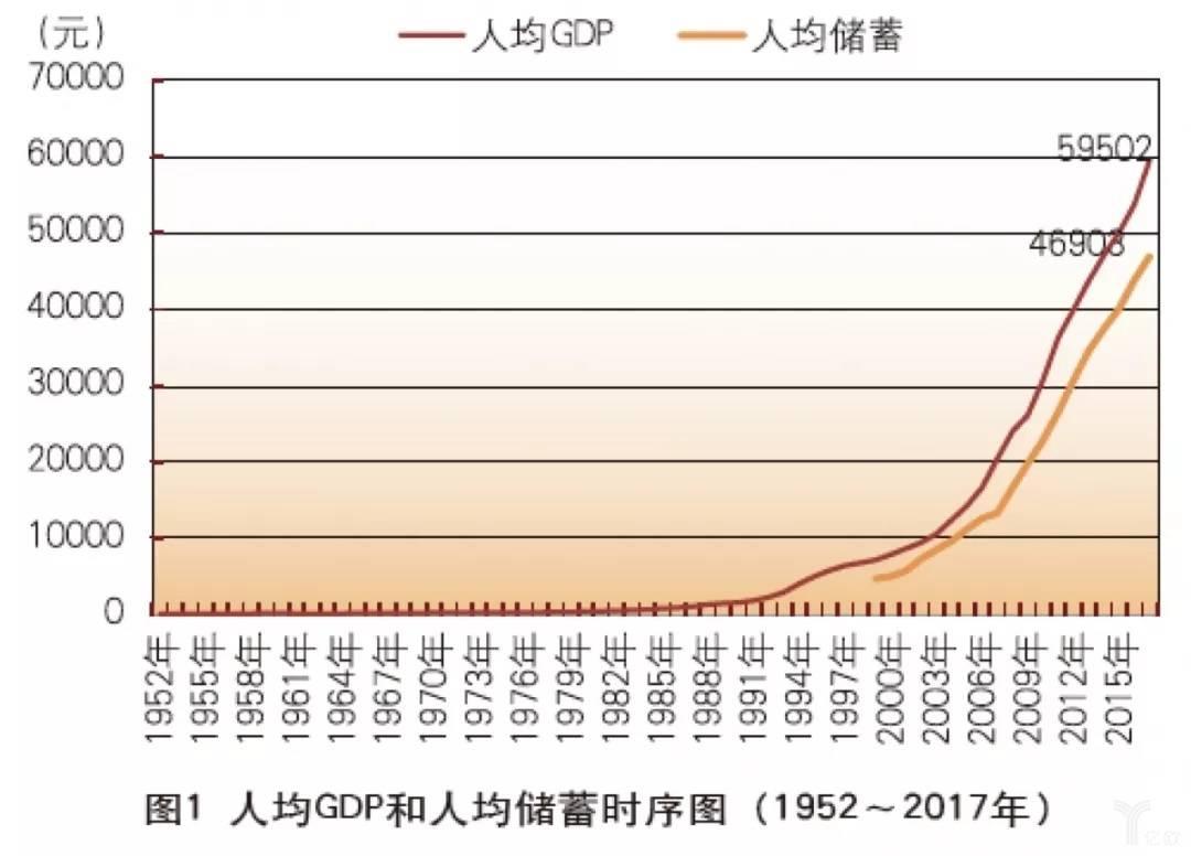 亿欧智库:人均GDP和人均储蓄时序图(1952-2017年)