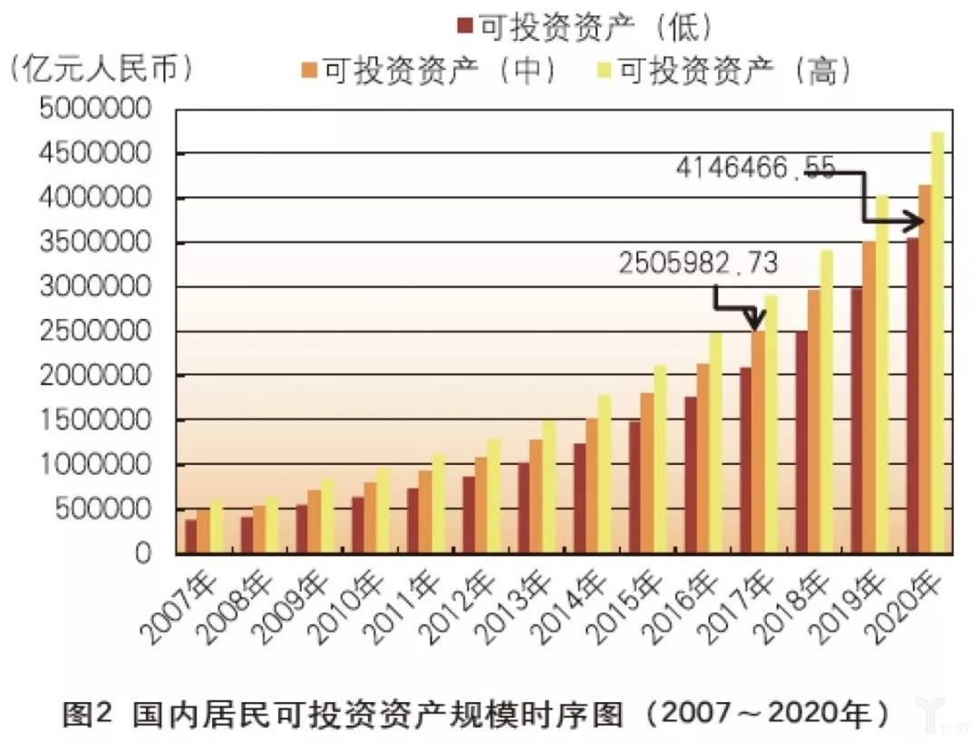 亿欧智库:国内居民可投资资产规模时序图(2007-2020年)