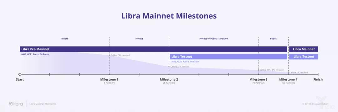 Libra开发路线图