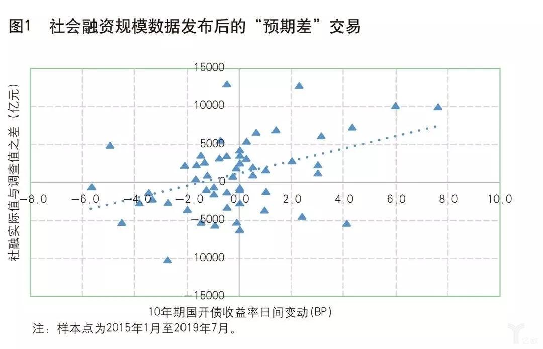"""社会融资规模数据发布后的""""预期差""""交易"""