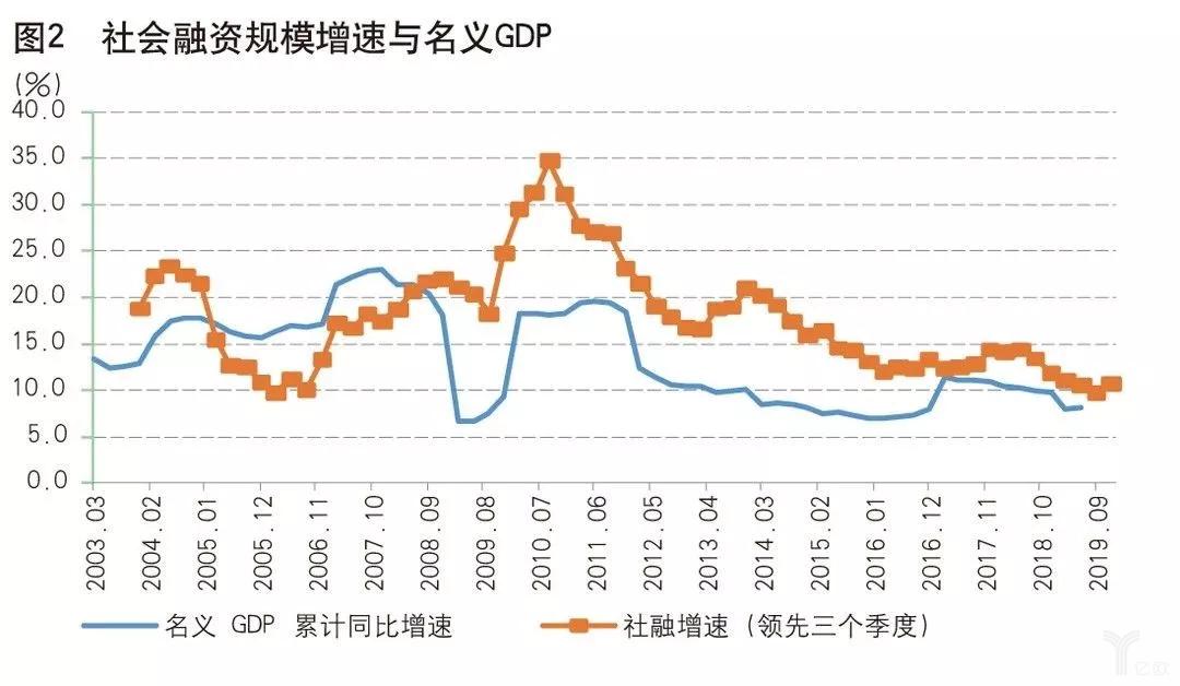社会融资规模增速与名义GDP