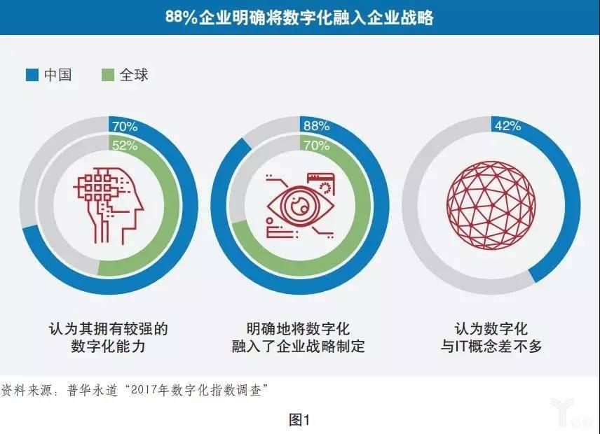 陈春花:解读数字化战略与新产业时代
