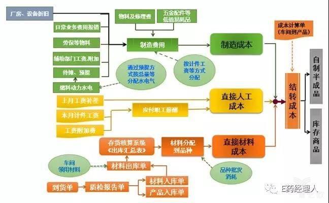 亿欧智库:药企药品成本核算要素及流程图