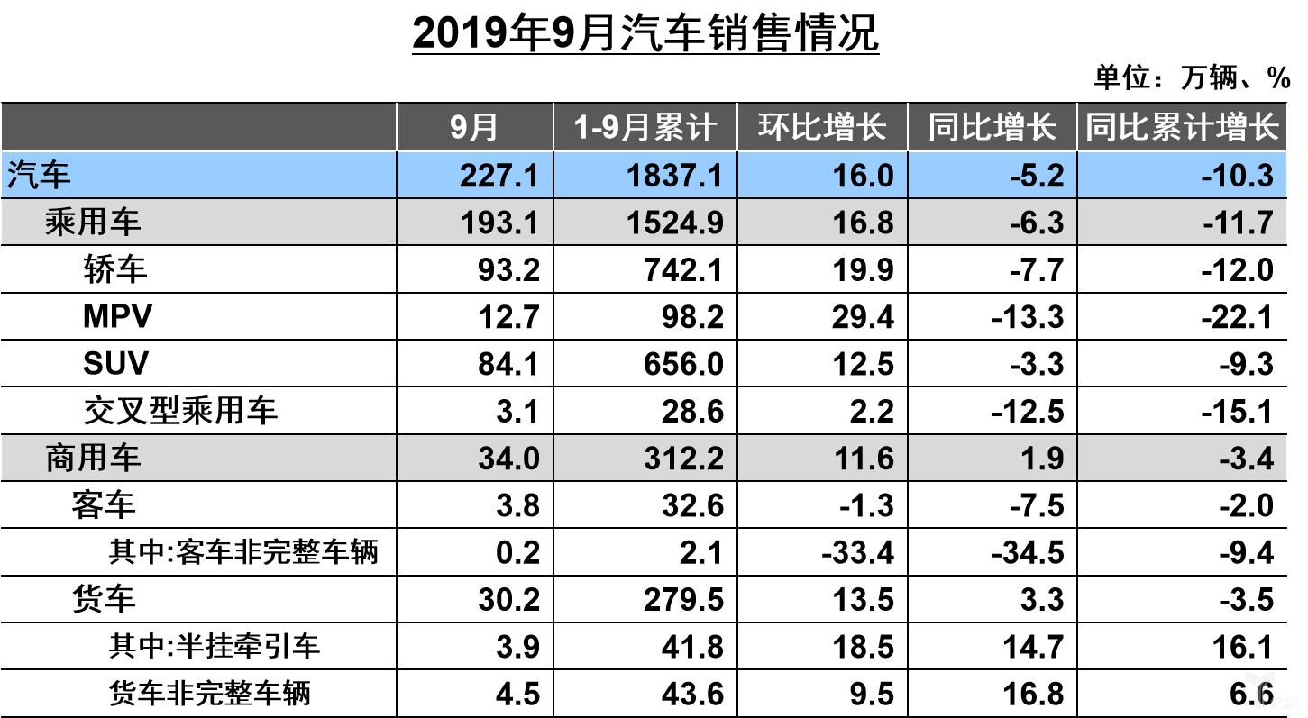 2019年9月汽车销售情况