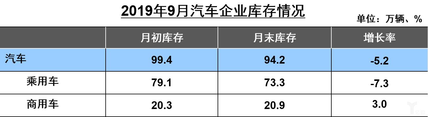 2019年9月汽车企业库存情况