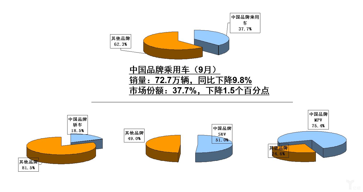 9月中国品牌乘用车销量与市场份额统计
