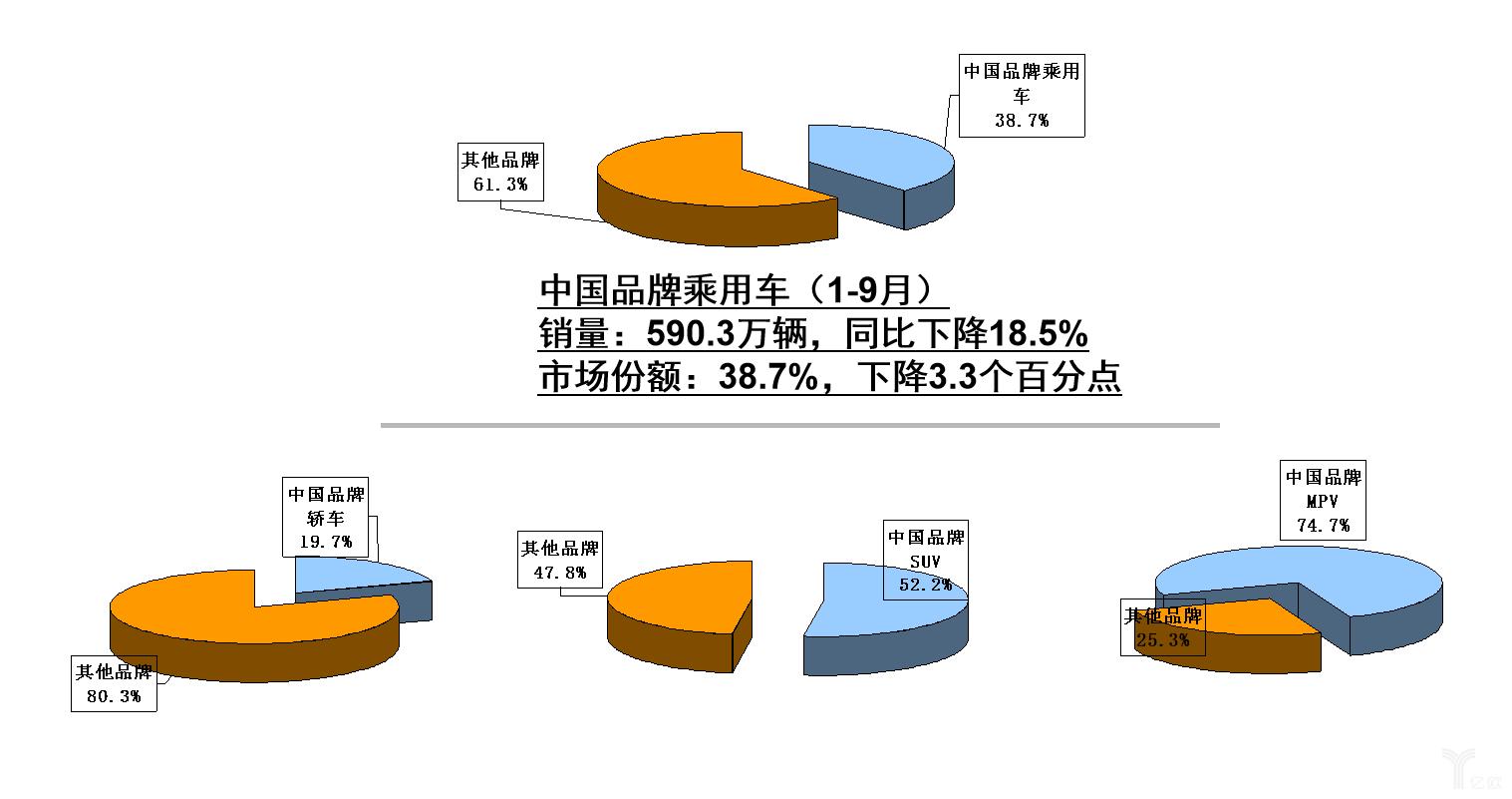 1-9月中国品牌乘用车销量与市场份额统计