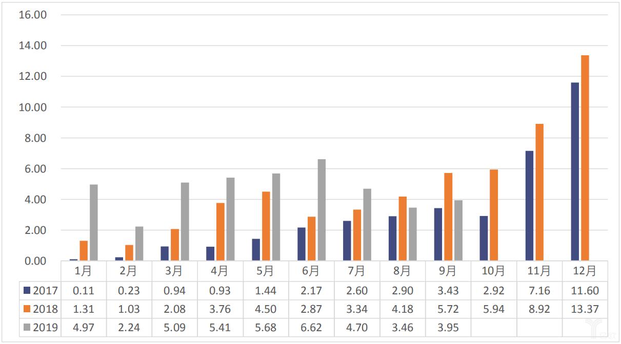 2017-2019年9月我国动力电池月度装车量数据