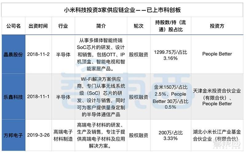 小米科技投资的3家供应链企业已经上市.jpg