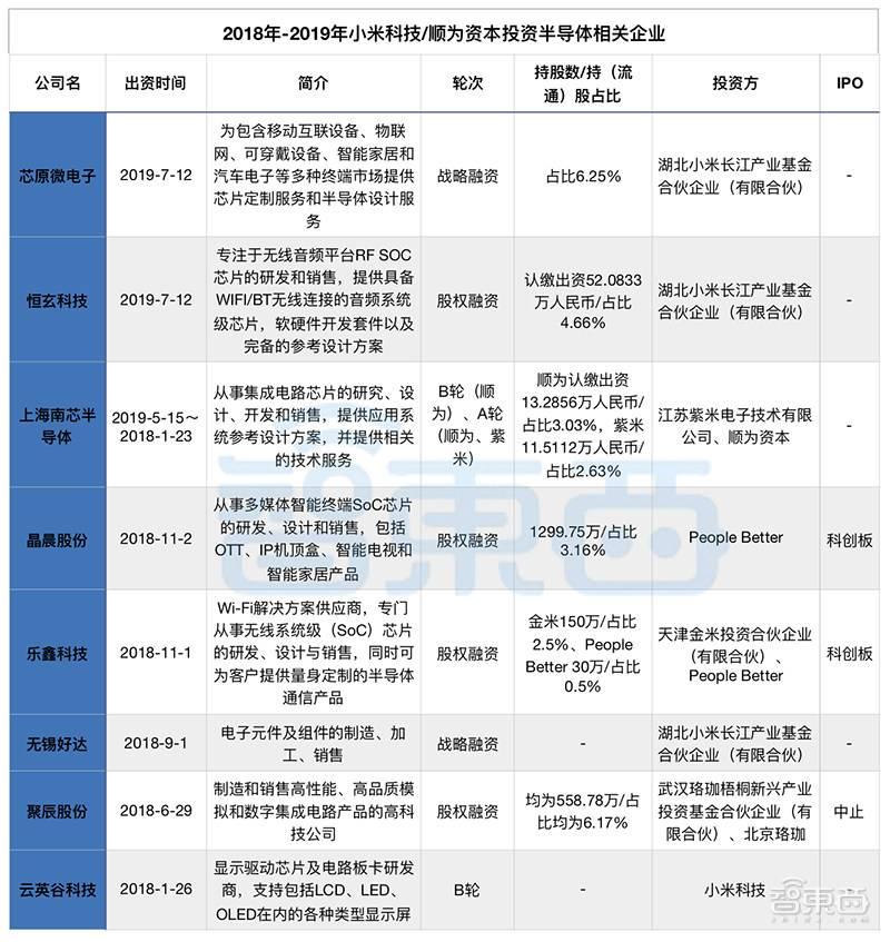2018-2019年小米科技/顺为资本投资的半导体相关产业.jpg