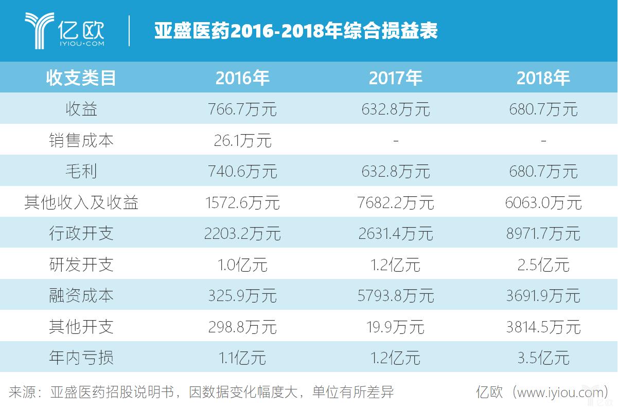 亚盛医药2016-2018年综合损益表.png