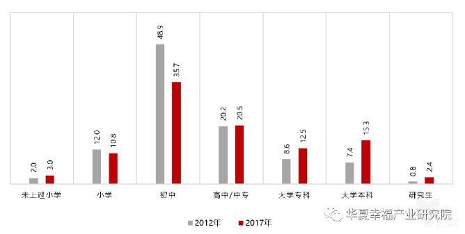 亿欧智库:2012年和2017年上海流动人口的学历构成(%)